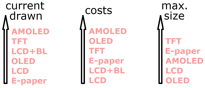 Display Future - AMOLED, OLED, TFT, E-paper, LCD, LCM
